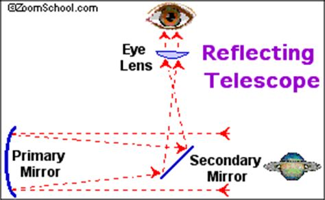 Invention of the telescope essay 2017